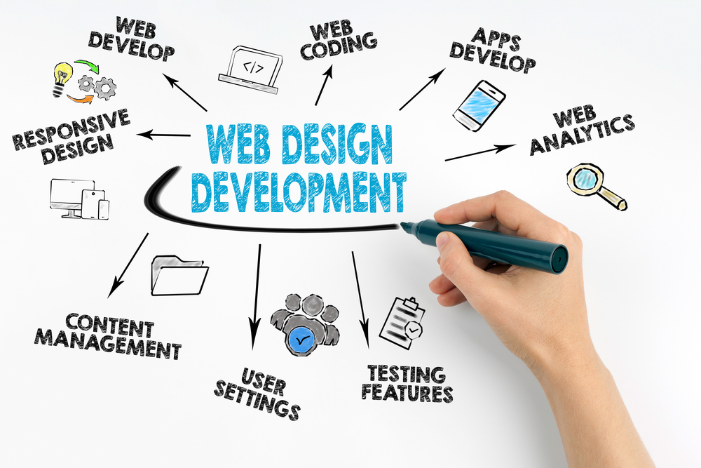 Web Development and Its Principles