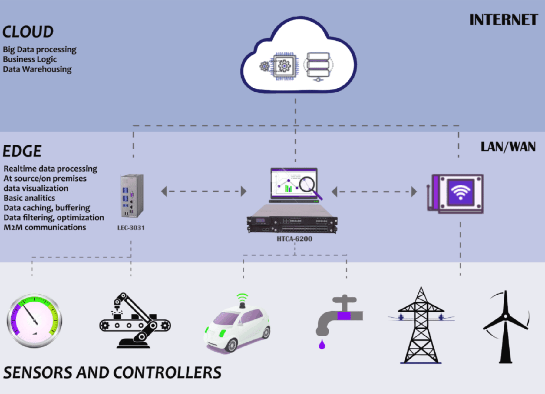 benefits of enhanced edge computing