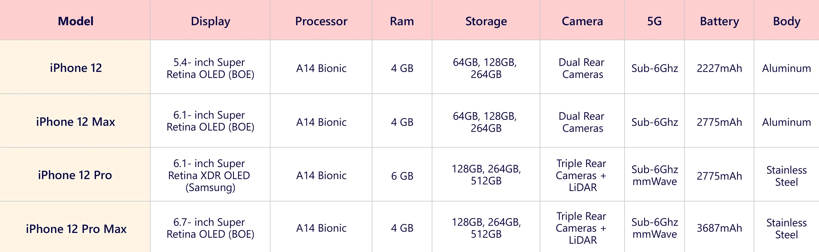 iPhone-12-specifications