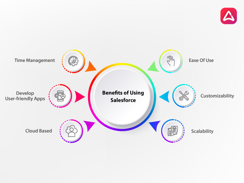 Benefits of Using Salesforce 2021