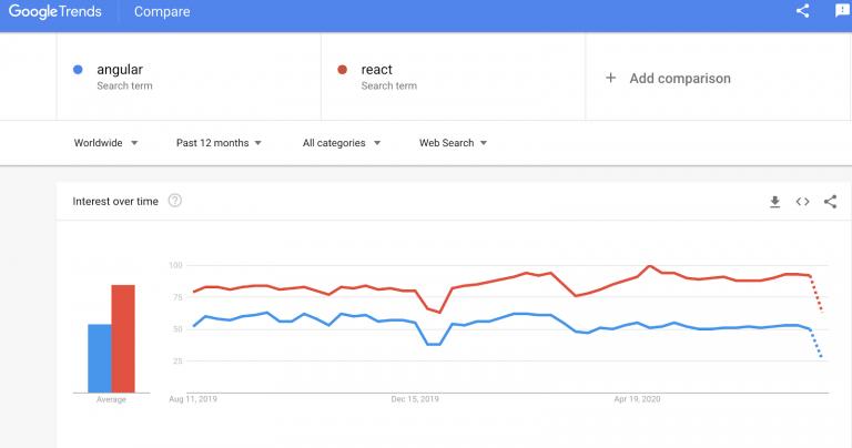 React VS Angular - Google Trends