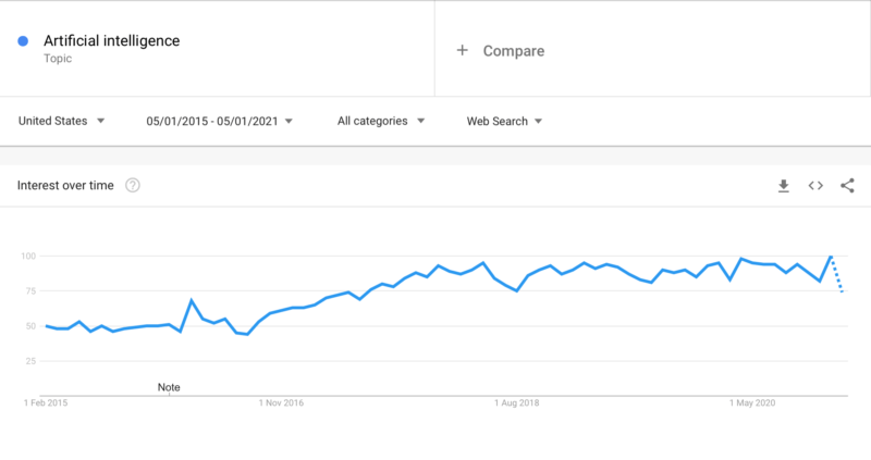 Google Trends of AI