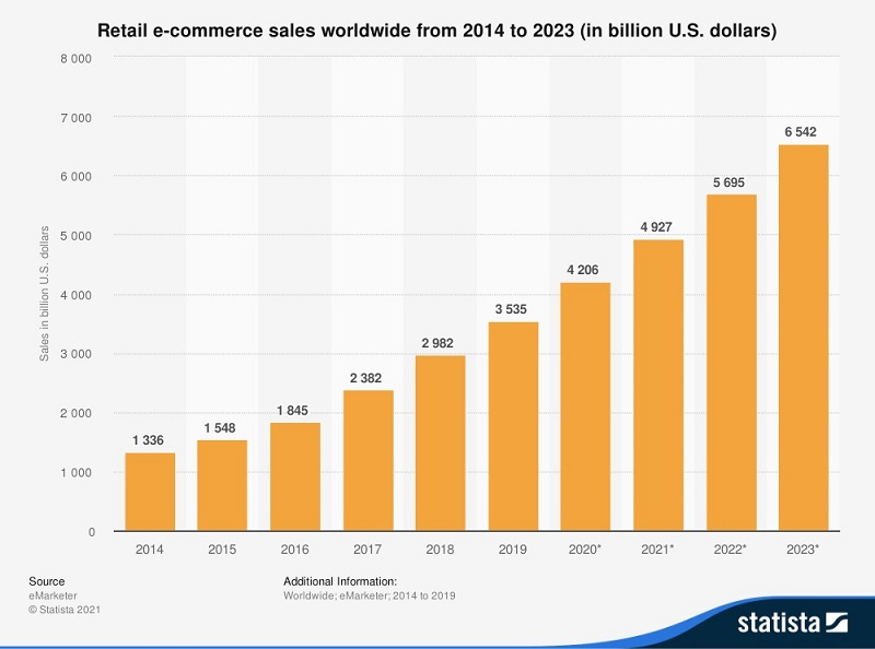costs to develop an e-commerce website in 2021