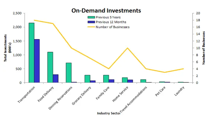 Business Insider - On Demand Investments