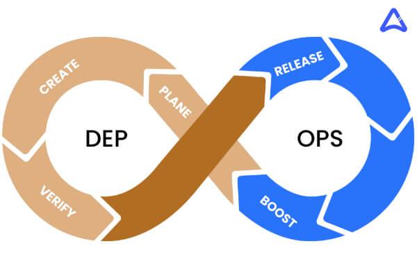DevOps Important for Mobile App Development