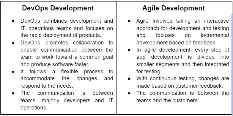 DevOps Vs Agile Development